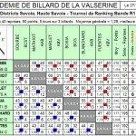 Résultats BR1 T1 dans Résultats br1-t1-abv-150x150