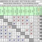 Résultats LT4 T1 2012 dans Résultats lr4-t1-ccb-2012-150x150