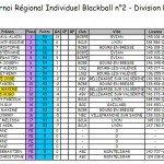 Blackball T2 dans Résultats t2-r3-sevrier-150x150