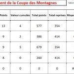 Classement Coupe des Montagnes après le 1er tour apres-t1-2012-150x150