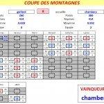 Résultats Coupe des Montagnes T1 dans Coupe des Montagnes t1-bcg-ccb-2012-150x150