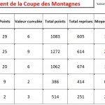 Classement Coupe des Montagnes après T2 dans Coupe des Montagnes apres-t2-2012-150x150