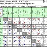 Résultats LR3 T2 dans Résultats lr3-t2-aab-150x150