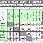 Résultats LR4 T3 dans Résultats lr4-t3-abv-2012-150x150