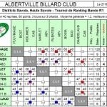 Résultats BR1 T2 dans Résultats br1-t2-cab-20131-150x150