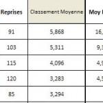 lr1-apres-demie-fd-2013-150x150 dans Résultats