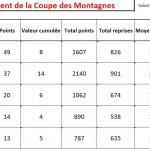 Classement de la Coupe des Montagnes après le 3ème tour. dans Coupe des Montagnes apres-t3-2013-150x150