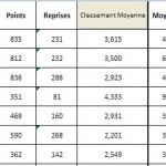 Classement LR2 après le tour 2 saison 2012-2013 classement-lr2-apres-t2-150x150