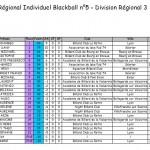 classement-t5-r3-2013-150x150 dans Blackball