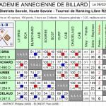 Résultats LR2 T2 2013 dans Résultats lr2-t2-aab-2013-150x150