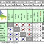 lr3-demie-fd-ccb-150x150 dans Résultats