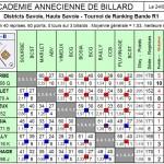 Résultats Finale du District BR1 2013 dans Résultats br1-fd-aab-2013-150x150