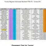 Résultats Blackball T6 dans Blackball t6-r1-lyon-2013-150x150