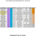 t6-r2-sevrier-2013-150x150 dans Blackball