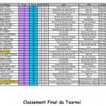Résultats Blackball T7 dans Blackball classement-t7-r1-2013-150x150