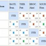Résultats Finale de Ligue BR1 dans Résultats finale-ligue-br1-2013-150x150
