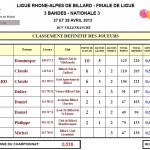 Résultats Finales Ligues catégories Nationales dans Résultats fl-3bandes-n3-2013-150x150