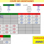 Résultats Coupe des Montagnes T4 2013 dans Coupe des Montagnes t4-aab-bcg-2013-150x150