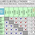 Résultats BR1 T1 2013 dans Résultats br1-t1-bcst-poule-a-2013-2014-150x150
