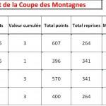 classement-coupe-des-montagnes-2013-2014-apres-tour-1-150x150