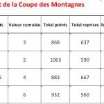 Classement Coupe des Montagnes 2013-2014 après tour 2