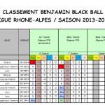 Classement Benjamins après T2 2013