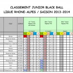 Classement Juniors après T2 2013