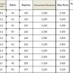 Classement 3BR1 après T2 2013-2014