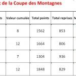 Classement Coupe des Montagnes 2013-2014 après tour 3