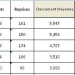 Classement LR1 après FD 2013-2014