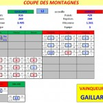 Coupe BCG-AAB T3 2013-2014