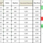 Classement 3BR1 après FD 2013-2014