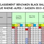 Classement Benjamins après T3 2013-2014
