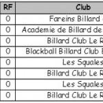Classement benjamins FBJEV 3 2014