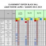 Classement Espoirs après T3 2013-2014