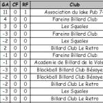 Classement junior FBJEV 3 2014