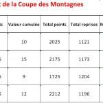 Classement Coupe des Montagnes 2013-2014 après tour 4
