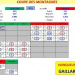 Coupe BCG-BCST T4 2013-2014