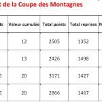 Classement Coupe des Montagnes 2013-2014 après tour 5