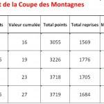 Classement Coupe des Montagnes 2013-2014 après tour 6