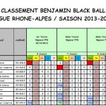 Classement Benjamins après T4 2014