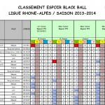 Classement Espoirs après T4 2014