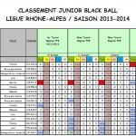 Classement Juniors après T4 2014