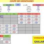 Coupe T1 BCG - BCST 2014-2015