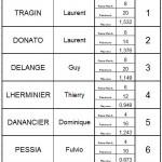 5Q régional FL 2014-2015-2