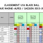 Classement Blackball final benjamins 2014-2015