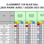 Classement Blackball final juniors 2014-2015