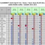 Classement Blackball final TC après T7 2014-2015