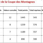 Classement Coupe après T2 2014-2015