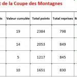 Classement final Coupe des Montagnes 2014-2015